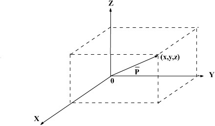 how to find perpendicular vectors in 3 dimensions